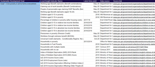 Image shows a screenshot of a table containing data about the sustainable development goals